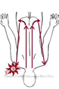 Sandra Foddai Massages Bien-Être- Lissage dos depuis la tête