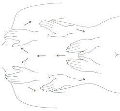 Effleurage 1/5 gestes à apprendre pour un massage réussi - Sandra Foddai Massages Bien-Être